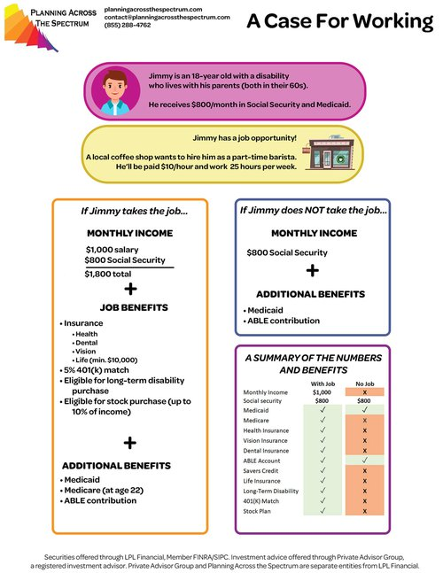 case for work graphic illustration - special needs advisory and financial planning services